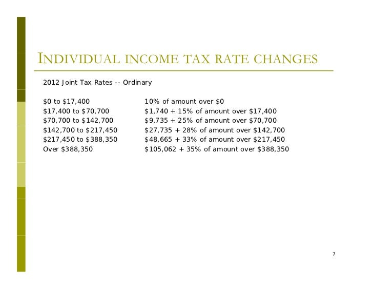"""""""2012/2013 Income, Estate and Gift Tax Changes a Result of ..."""