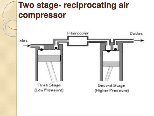 reciprocating air compressor diagram double acting air