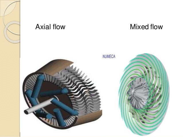 Mixed Flow Compressor : Reciprocating compressor