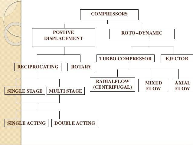 Mixed Flow Compressor : Reciprocating compressor