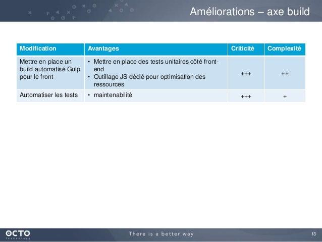 13 Modification Avantages Criticité Complexité Mettre en place un build automatisé Gulp pour le front • Mettre en place de...