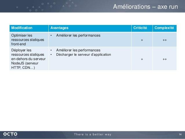 14 Modification Avantages Criticité Complexité Optimiser les ressources statiques front-end • Améliorer les performances +...