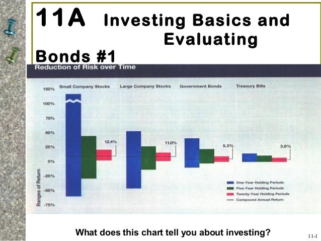11A Investing Basics and Evaluating Bonds #1 11-1 What does this chart tell you about investing?