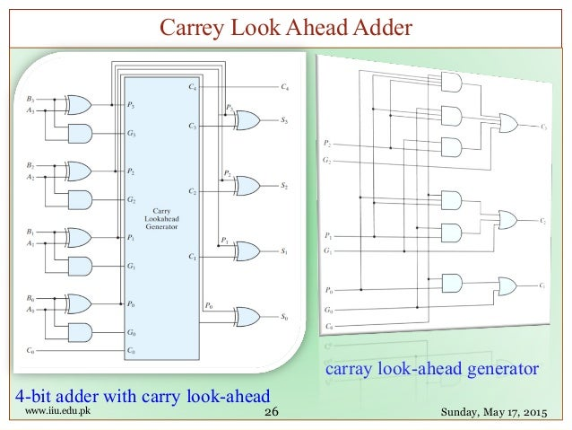 Fpga 07 Port Rules Gate Delay Data Flow Carry Look Ahead Adder