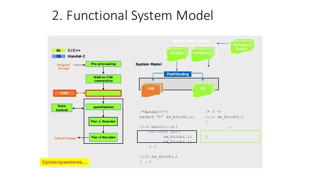 Image Processing Using Verilog on FPGA