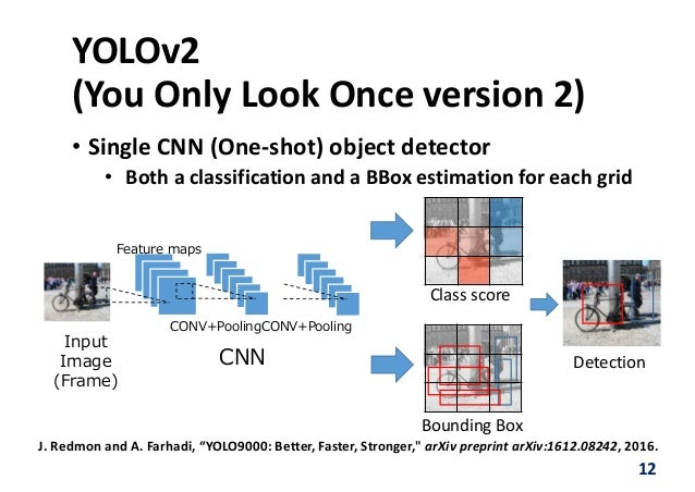 FPGA2018: A Lightweight YOLOv2: A binarized CNN with a parallel suppo…