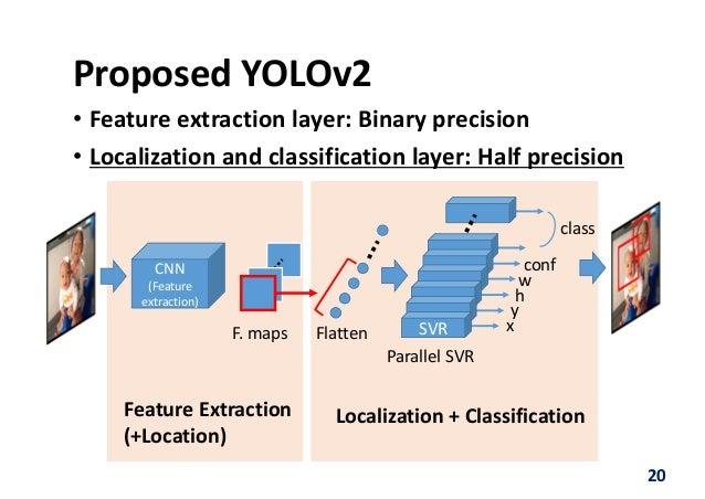 FPGA2018: A Lightweight YOLOv2: A binarized CNN with a