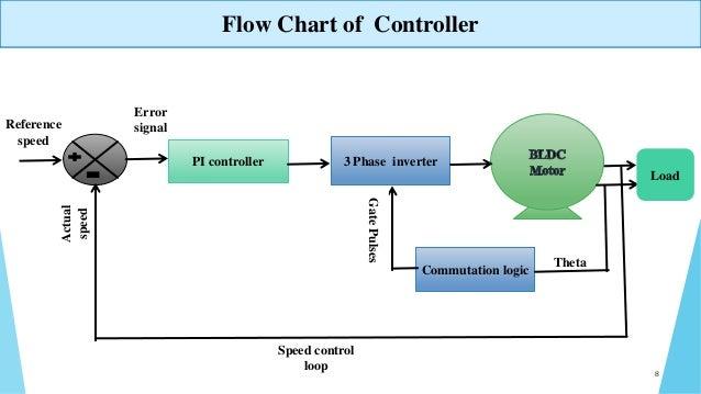Fpga Based Speed Control Of Bldc Motor