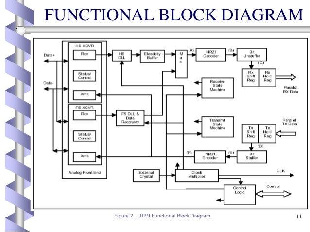 Fpga functional diagram wiring diagram fpga implementation of utmi with usb 2 o fpga functional diagram ccuart Image collections