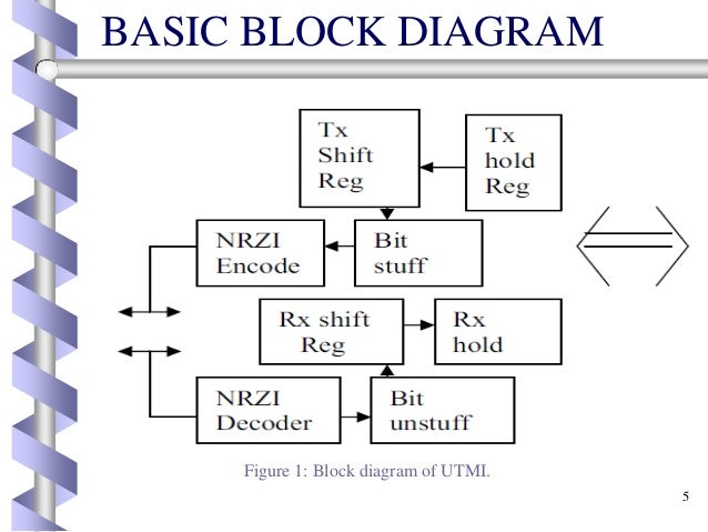 fpga implementation of utmi with usb 2 o rh slideshare net FPGA Layout block diagram of fpga architecture