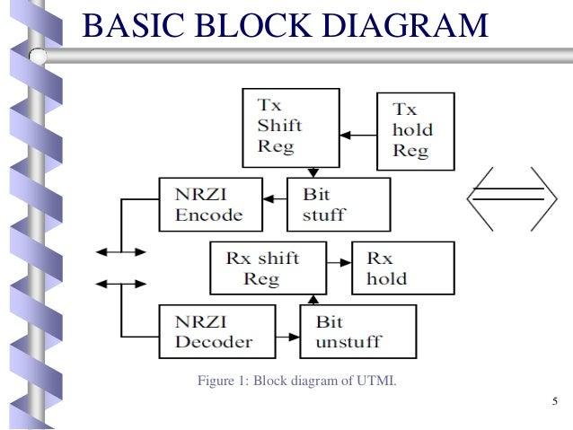 fpga implementation of utmi with usb 2 o