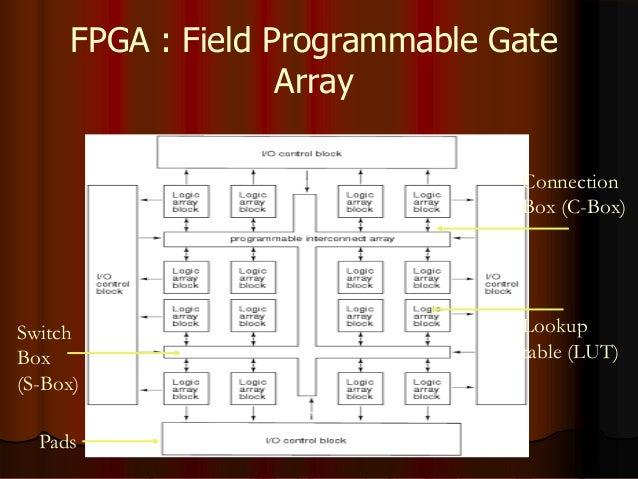 Category Archives: FPGA & VHDL