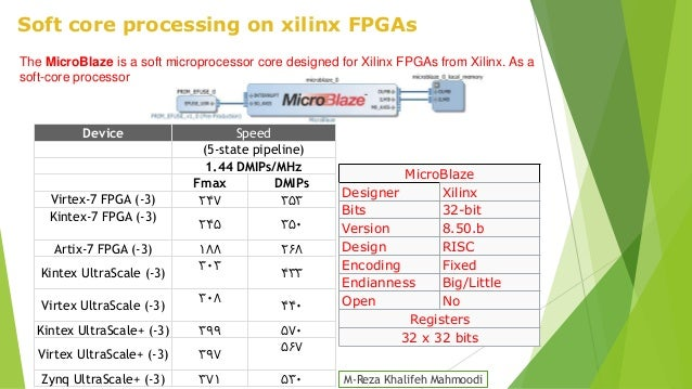 An introduction to FPGAs and Their MPSOCs