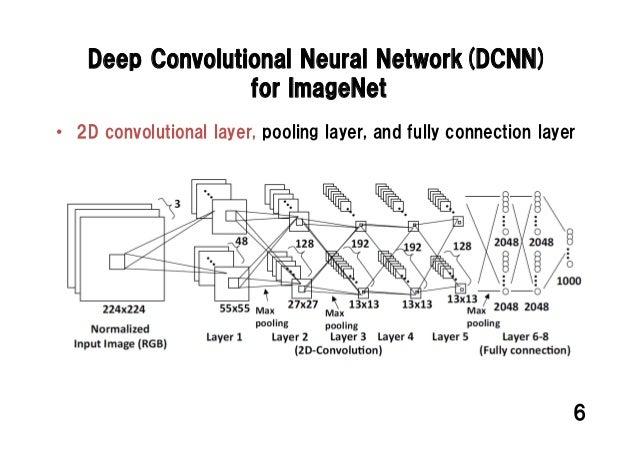 FPL15 talk: Deep Convolutional Neural Network on FPGA