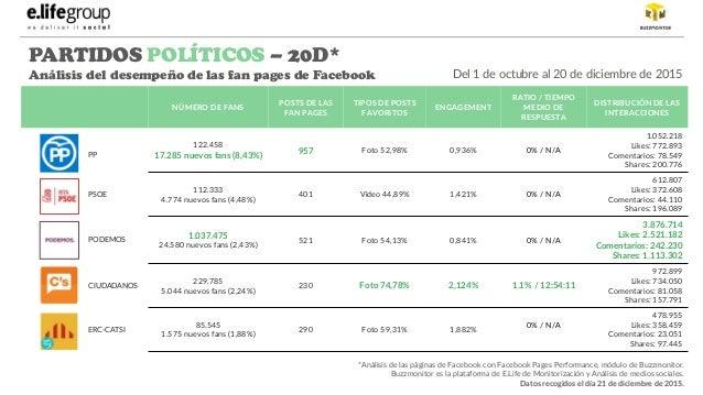 Presencia en Facebook de partido políticos en España  Slide 2