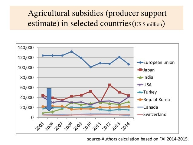 an introduction to farm subsidies Origins of farm subsidies the first major agricultural program in the united states was the agricultural adjustment act of 1993 it originated in response to the great depression.