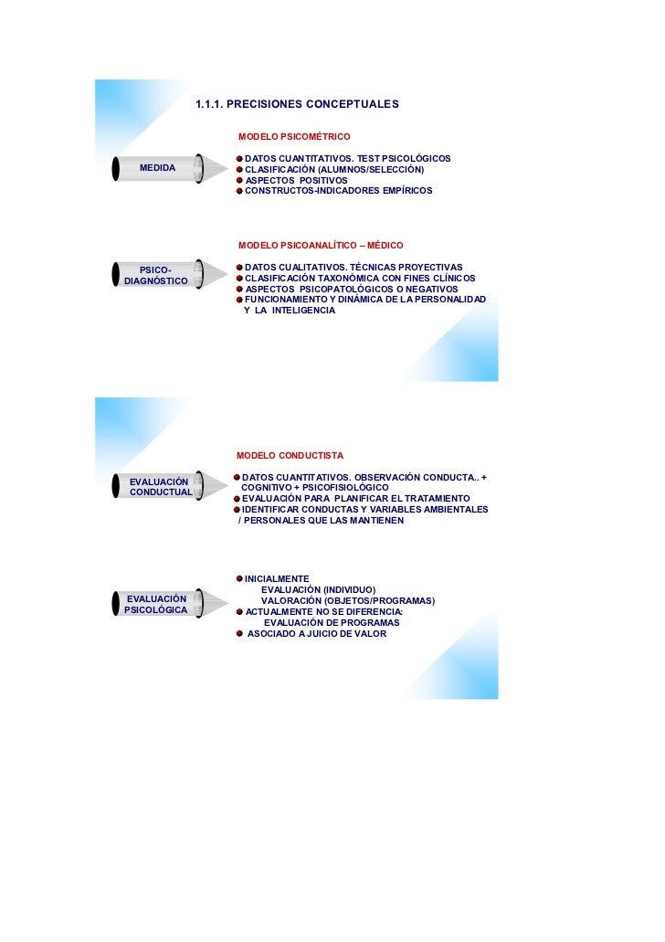 1.1.1. PRECISIONES CONCEPTUALES                      MODELO PSICOMÉTRICO                       DATOS CUANTITATIVOS. TEST P...