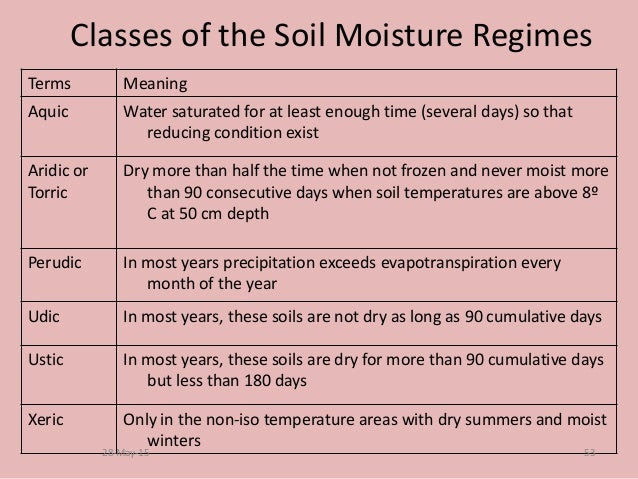 Fpt 2093 soil science week 10 soil taxonomy for The meaning of soil
