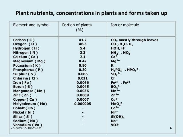 Fpt 2093 Soilscienceweek13plantnutrition