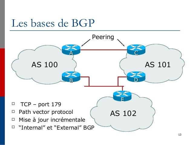 13 AS 100 AS 101 AS 102 EE BB DD AA CC Peering Les bases de BGP  TCP – port 179  Path vector protocol  Mise à jour incr...