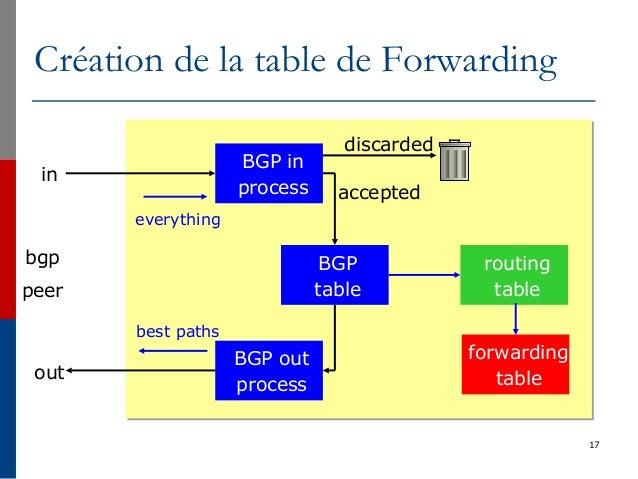 17 Création de la table de Forwarding BGP in process BGP table BGP out process accepted discarded bgp peer routing table i...