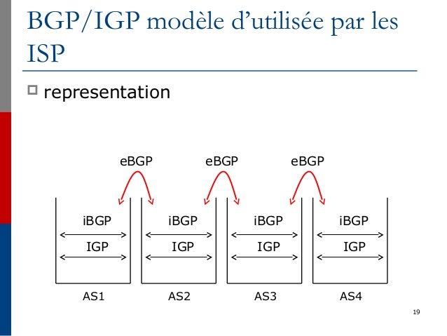 19 BGP/IGP modèle d'utilisée par les ISP  representation IGP iBGP IGP iBGP IGP iBGP IGP iBGP eBGP eBGP eBGP AS1 AS2 AS3 A...