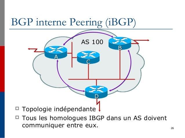 26 AS 100 AA DD CC BB BGP interne Peering (iBGP)  Topologie indépendante  Tous les homologues IBGP dans un AS doivent co...
