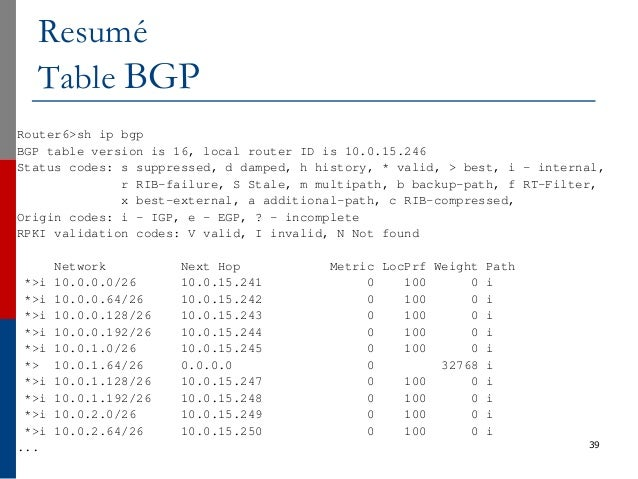 39 Resumé Table BGP Router6>sh ip bgp BGP table version is 16, local router ID is 10.0.15.246 Status codes: s suppressed, ...