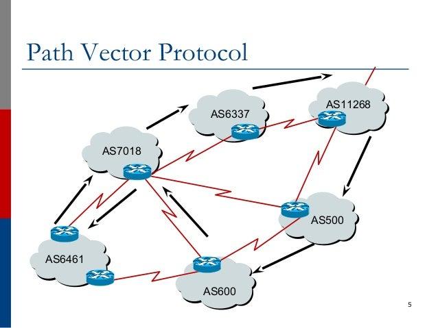 5 Path Vector Protocol AS6461 AS7018 AS6337 AS11268 AS500 AS600