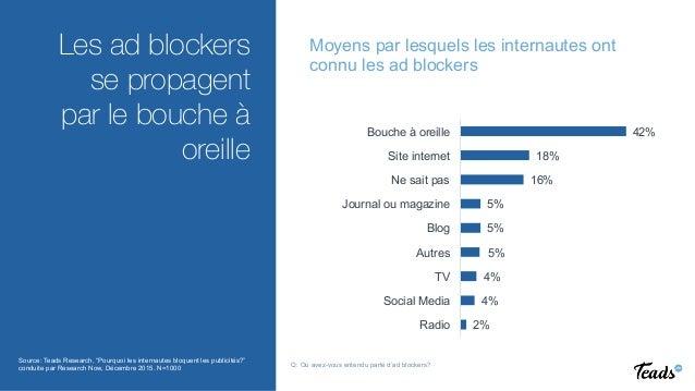 REINVENTING VIDEO ADVERTISING  Les ad blockers se propagent par le bouche à oreille Moyens par lesquels les internautes on...