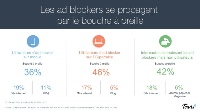 Les ad blockers se propagent par le bouche à oreille Utilisateurs d'ad blocker sur mobile Utilisateurs d'ad blocker sur PC...