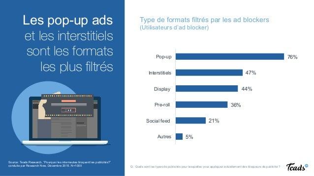 REINVENTING VIDEO ADVERTISING  Les pop-up ads et les interstitiels sont les formats les plus filtrés Type de formats filtré...