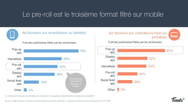 Le pre-roll est le troisième format filtré sur mobile Ad blockers sur smartphone ou tablette Ad blockers sur ordinateurs fi...