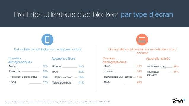 Ont installé un ad blocker sur un appareil mobile Profil des utilisateurs d'ad blockers par type d'écran Mariés 62% Hommes ...