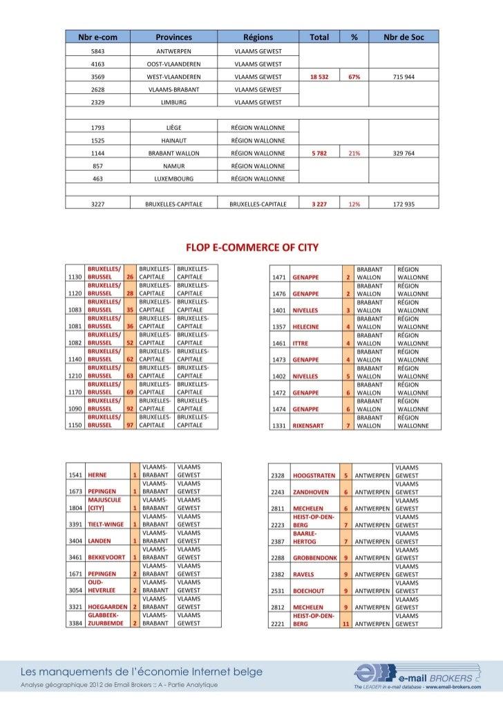 Nbr e-com                       Provinces                 Régions                  Total   1        %            Nbr de So...