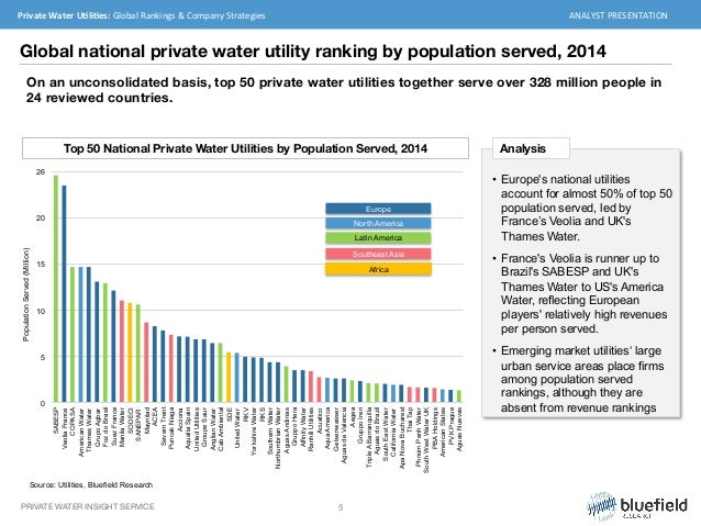 Water privatization in the United States