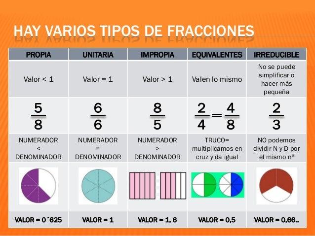 LAS FRACCIONES EQUIVALENTES RECONOCERLAS y HALLARLAS te será muy útil a la hora de sumar y restar fracciones. TRUCO: multi...