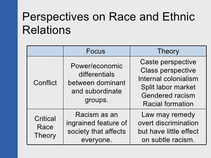 functionalist perspective on discrimination The functionalist perspective is based largely on the works of herbert spencer harassment and job discrimination the three main sociological perspectives 2.