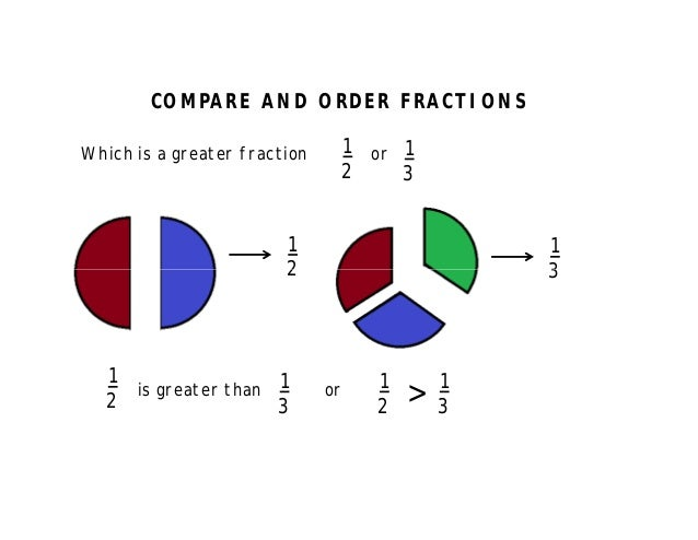 how to tell which fraction is greater