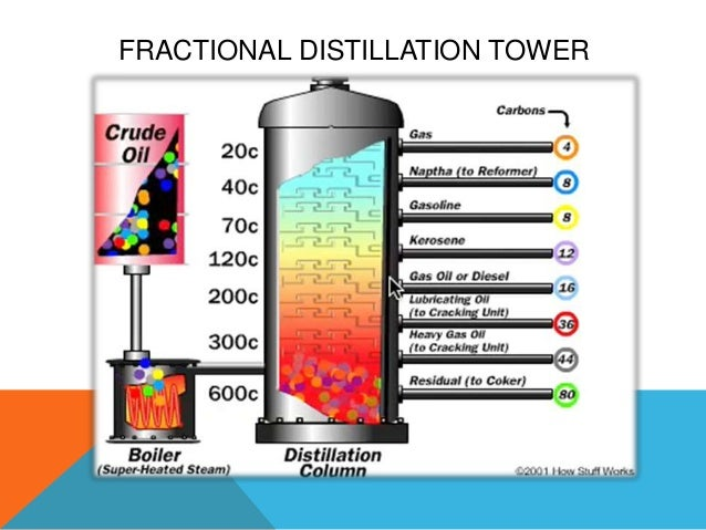 types of distillation process pdf