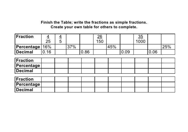 Fraction, percentage and decimal table