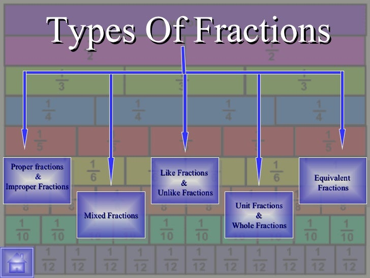 Fractions – Types of Fractions Worksheet