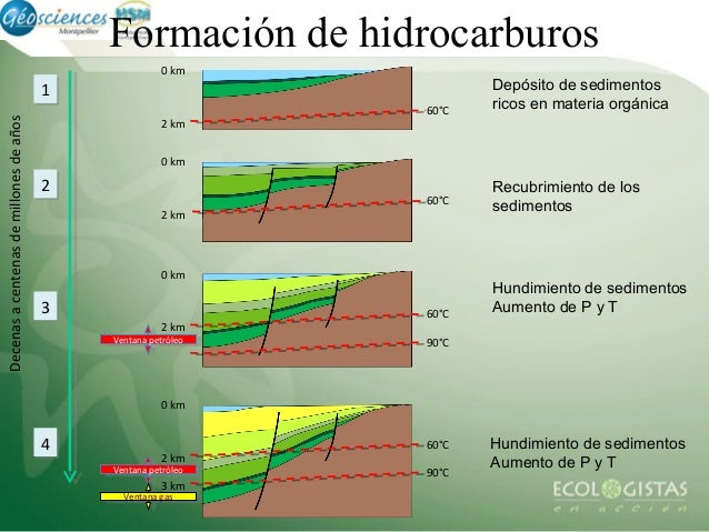 Resultado de imagen de Formación de hidrocarburos