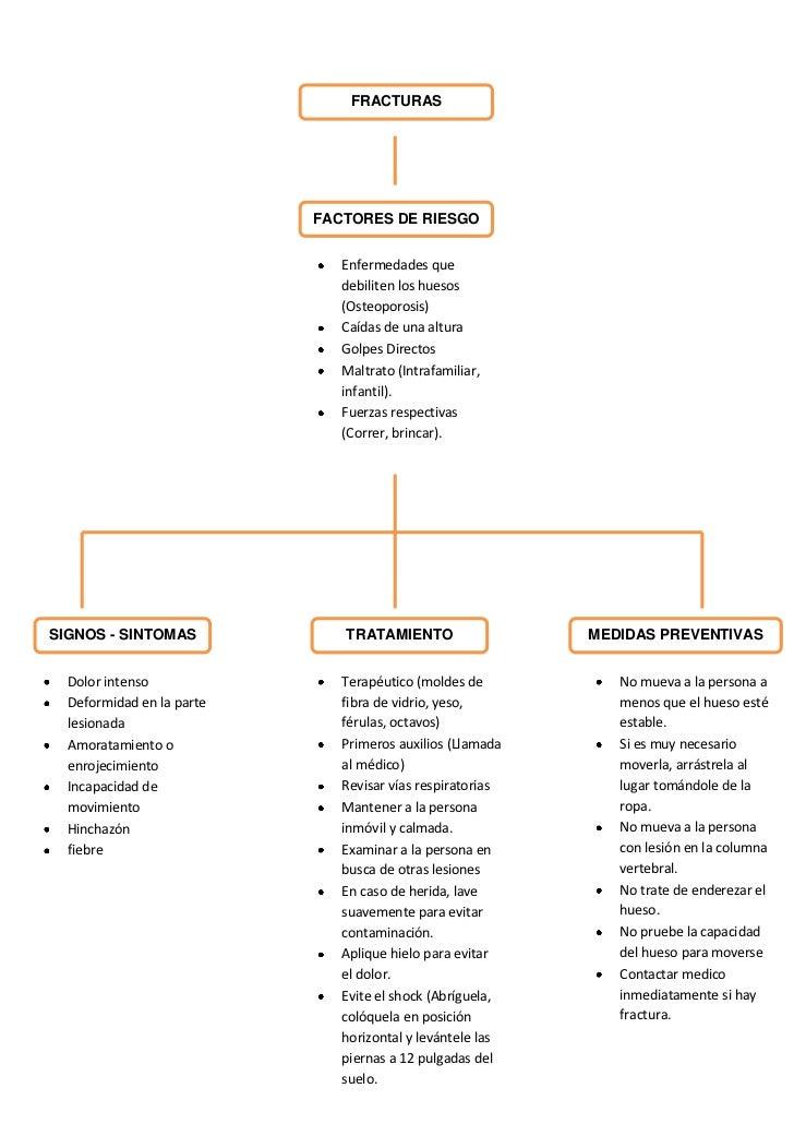 FRACTURAS                           FACTORES DE RIESGO                              Enfermedades que                      ...