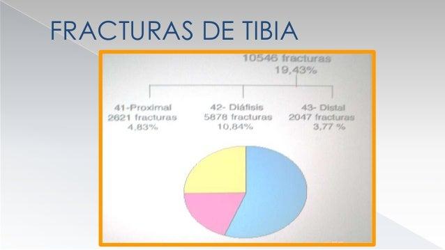 FRACTURAS DE TIBIA  MECANISMO DE LESION  TRAUMATICO  MICROTRAUMATICO ( FX DE FATIGA )  ATRAUMATICO ( FX PATOLOGICA )