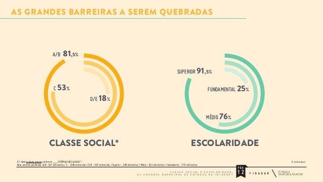 AS GRANDES BARREIRAS A SEREM QUEBRADAS  A/B  81,5% SUPERIOR 91,5%  C 53%  FUNDAMENTAL 25%  D/E 18%  MÉDIO 76%  CLASSE SOCI...