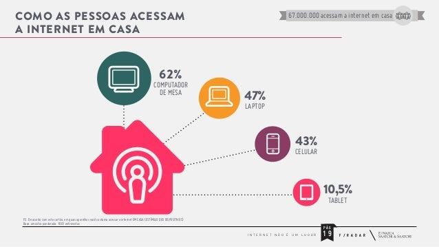 COMO AS PESSOAS ACESSAM A INTERNET EM CASA  67.000.000 acessam a internet em casa  62%  COMPUTADOR DE MESA  47% LAPTOP  43...