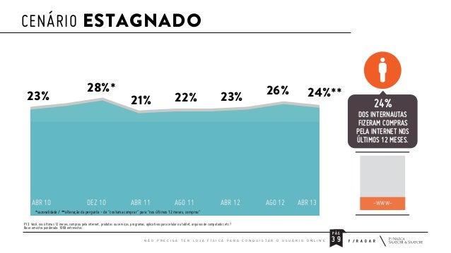 CENÁRIO ESTAGNADO  23%  28%*  21%  22%  23%  26%  24%**  24% DOS INTERNAUTAS FIZERAM COMPRAS PELA INTERNET NOS ÚLTIMOS 12 ...