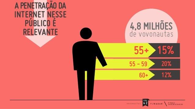 A PENETRAÇÃO DA INTERNET NESSE PÚBLICO É RELEVANTE  4,8 MILHÕES  de vovonautas  55+ 15% 55 - 59  20%  60+  12%  PÁG V O V ...