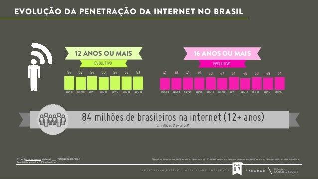 EVOLUÇÃO DA PENETRAÇÃO DA INTERNET NO BRASIL  12 ANOS OU MAIS  16 ANOS OU MAIS  EVOLUTIVO  EVOLUTIVO  54  52  54  50  54  ...